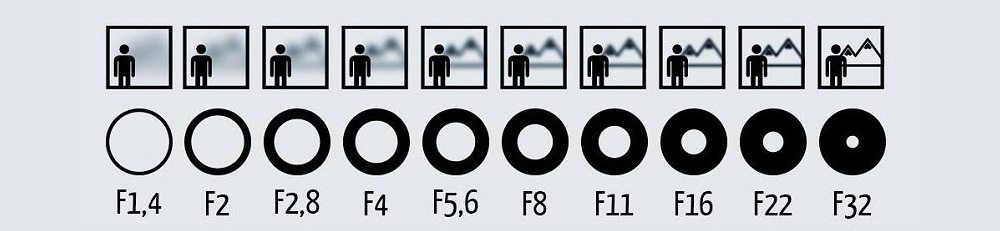 Why Aperture Priority Is the Best Mode for Wedding Photography